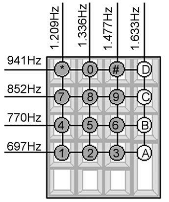Figura 1: layout della tastiera DTMF