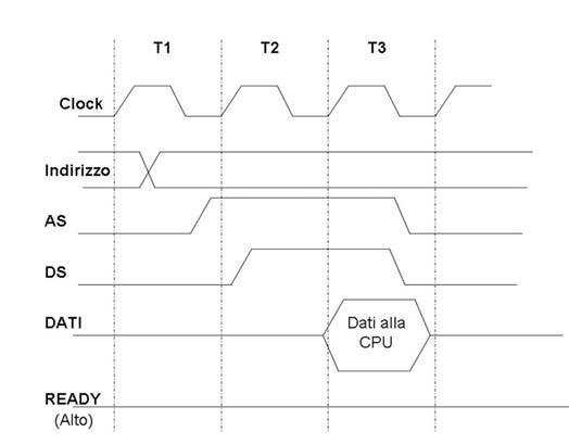 Figura 5: le transizioni dei segnali nei cicli.
