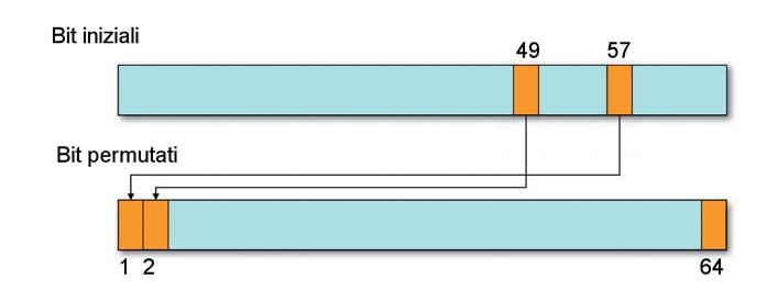 Figura 3: lo swap dei bit.