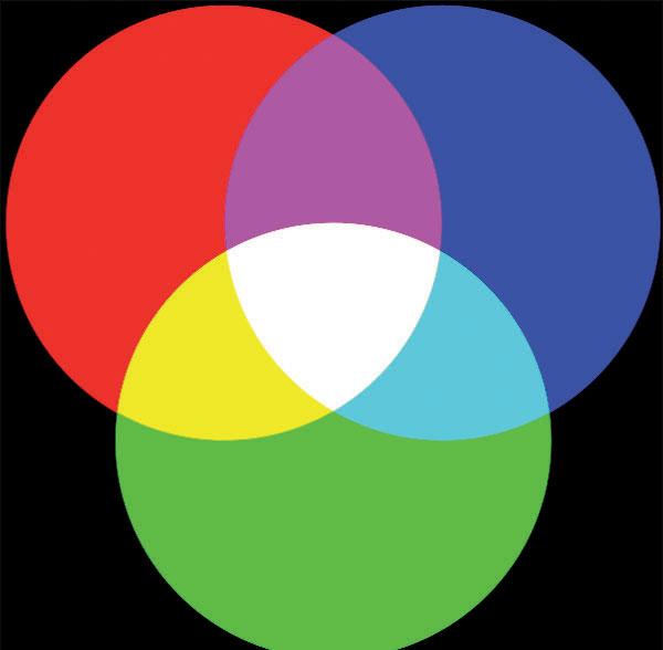 Figura 2: miscelazione additiva dei colori nel sistema RGB.