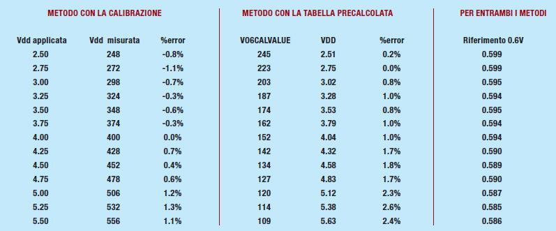 Figura 5: paragone tra la calibrazione e la tabella precalcolata