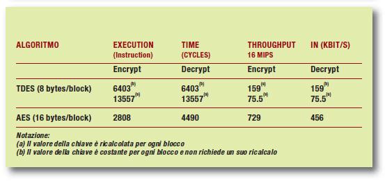 Tabella 8: performance per algoritmi di crittografia su PIC24/dsPIC