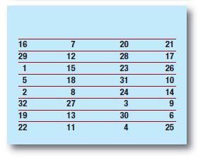 Tabella 7: permutazione P