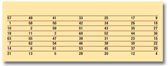 Tabella 3: permutazione (PC-1)