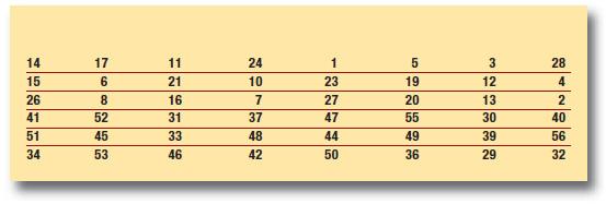 Tabella 5: permutazione (PC-2)