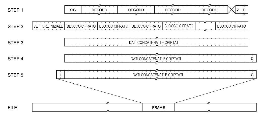 Figura 7: processo di creazione del file criptato.
