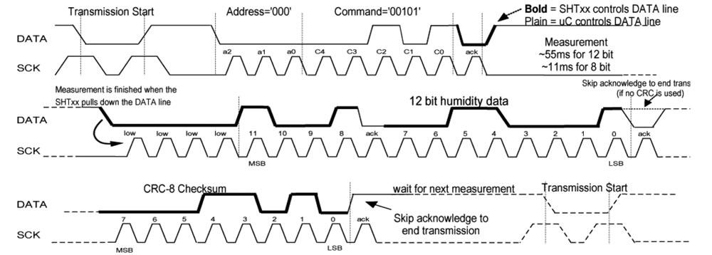 Figura 3: protocollo di comunicazione.