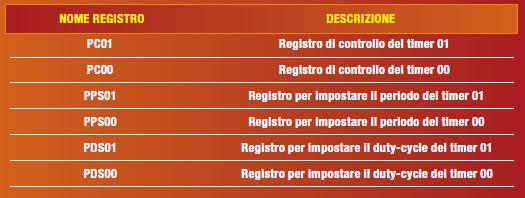 Tabella 1: registri di controllo e configurazione dei timer 00 e 01.