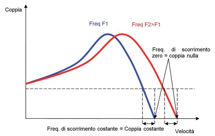 Figura 5: relazione coppia-slip per diverse frequenze di statore.