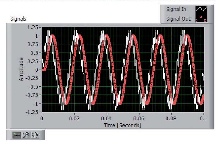 Figura 14: risultati dell'esempio Lowpass_Step2_Perform Lowpass Filtering.vi.