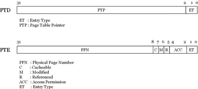 Figura 2: schema Formato di PTD e PTE.