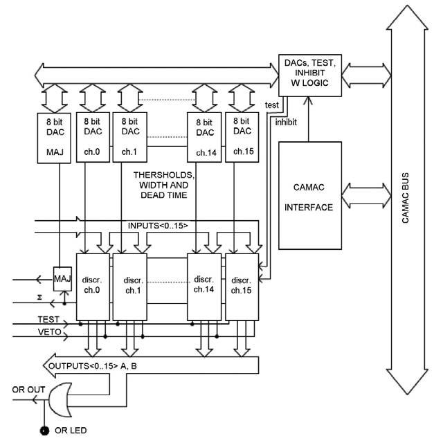 Figura 9: schema a blocchi del discriminatore C808.