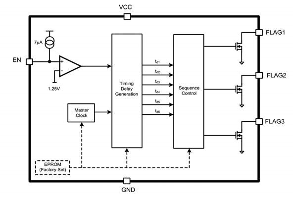 Figura 2: schema a Blocchi del sequenziatore LM3880.