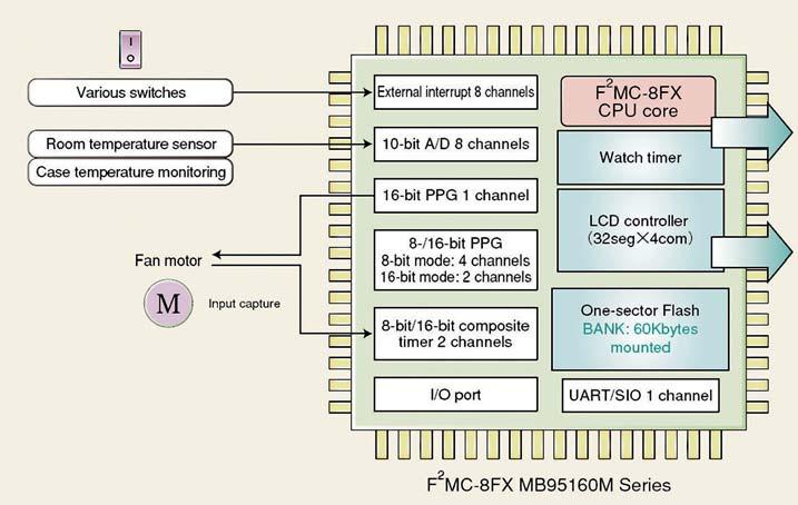 Figura 1: schema a blocchi della serie F2MC-8FX MB95160M