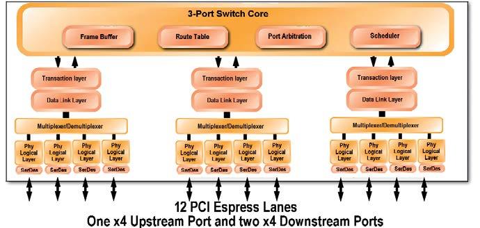 Figura 6: schema a blocchi dello switch IDT modello 89HPES12N3. Si tratta di uno switch a 3 porte e 12 lane che offre una capacità complessiva di 6GB/s.