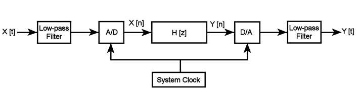 Figura 1: schema a blocchi di un tipico sistema di elaborazione dei segnali