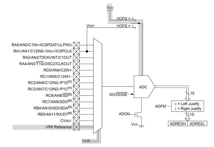 Figura 1: schema del processo di misura della tensione Vdd col riferimento Vref