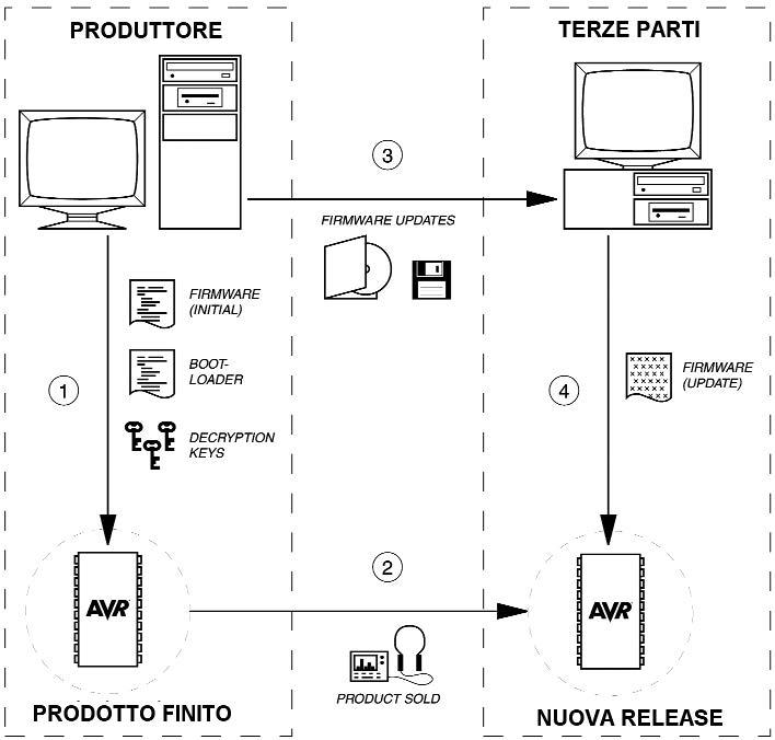 Figura 1: schema del processo di produzione e upgrade di software per le piattaforme AVR.
