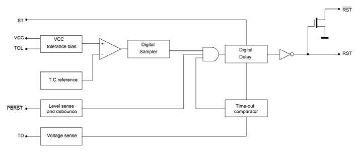 Figura 2: schema funzionale del DS1232.