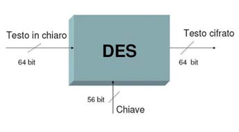 Figura 1: schematizzazione del DES.