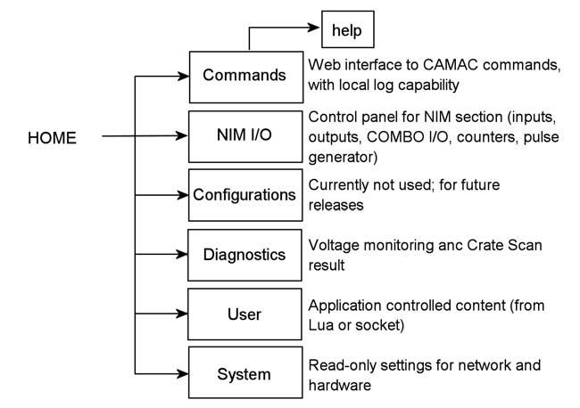 Figura 7: struttura del Web Server.