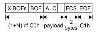 Figura 3: struttura del frame inviato secondo lo standard IrDA.