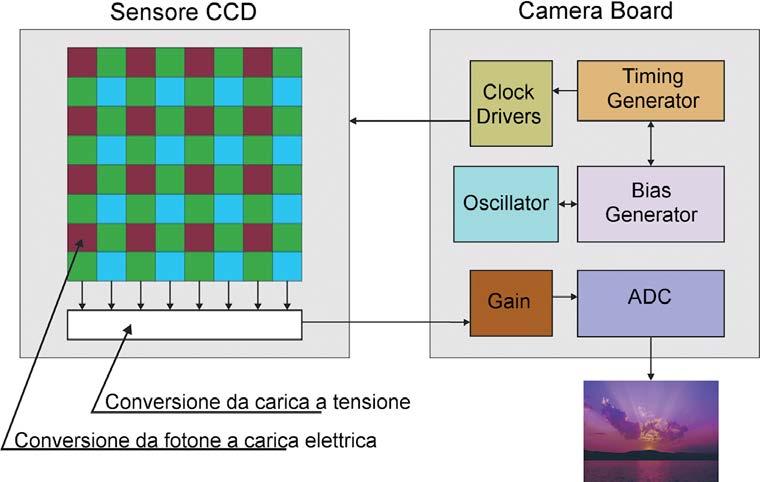 Figura 5: struttura delle fotocamere digitali con sensore CCD