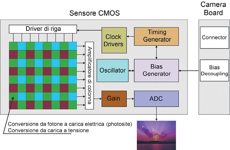 Figura 6: struttura delle fotocamere digitali con sensore CMOS