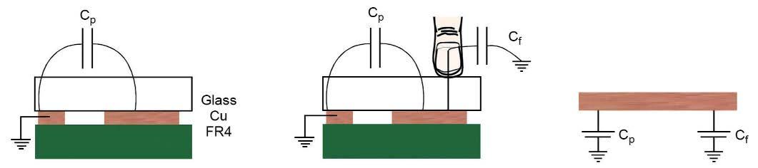 Figura 3: struttura tipica per la realizzazione del sensore di capacità.