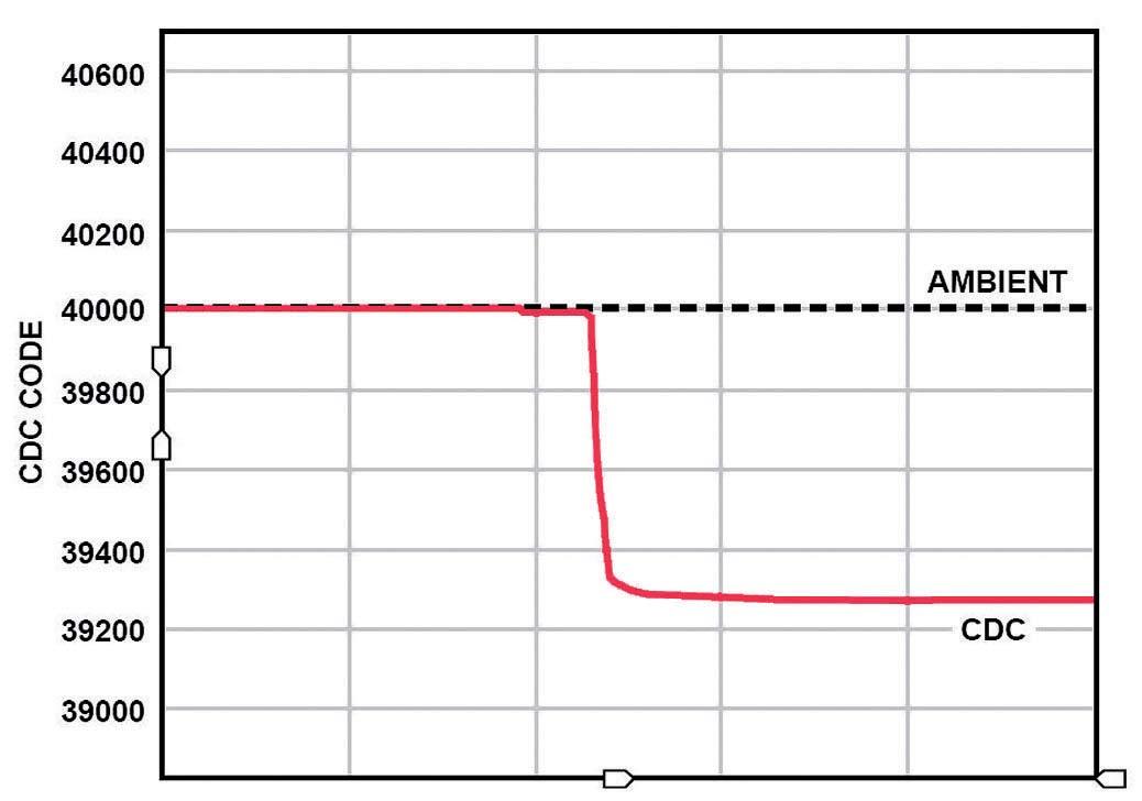 Figura 2: tipica risposta del sensore alla pressione del tasto