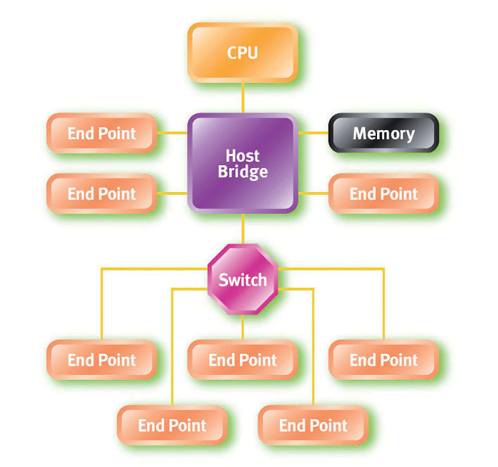 Figura 5: topologia PCI Express in cui si mostrano i tre elementi chiave: host bridge, switch ed endpoint.