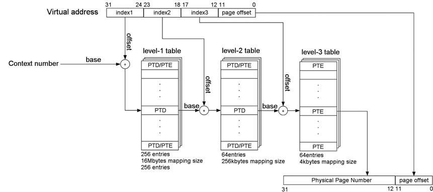 Figura 1: schema di traduzione degli indirizzi virtuali in un processore SPARC-V8.