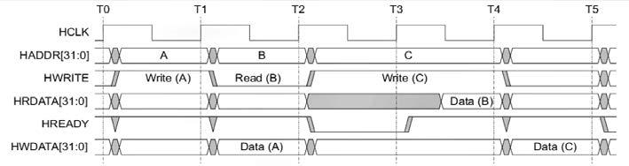 Figura 2: transazioni in lettura/scrittura su bus AMBA AHB-Lite (da AMBA 3 AHB-Lite Protocol Specification