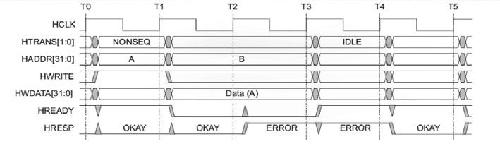 Figura 4: trasferimento con errore (da AMBA 3 AHB-Lite Protocol Specification ).