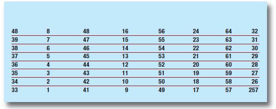 Tabella 2: trasposizione finale - IP-1