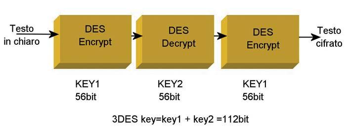 Figura 6: triple DES.