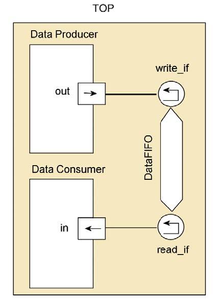 Figura 1: un esempio di connessioni di moduli mediante canali.