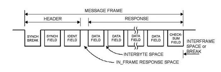 Figura 1: un frame LIN.