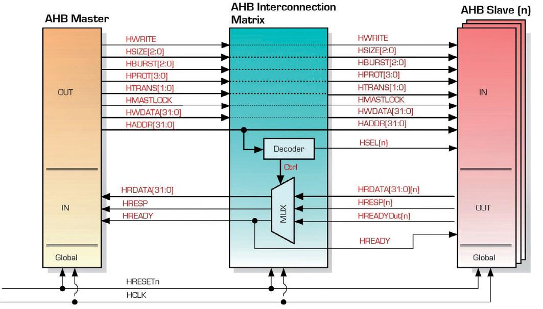 Figura 1: un sistema basato su bus AMBA AHB-Lite (caso single master-multiple slave).