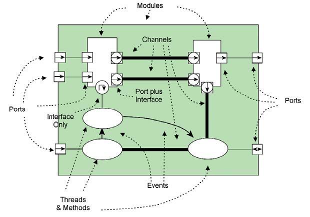 Figura 2: un sistema descritto in linguaggio SystemC (da [4]).
