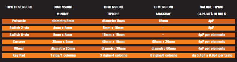Tabella 1: valori tipici di progetto del sensore, per differenti forme.