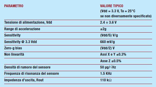 Tabella 2: Caratteristiche principali dell'accelerometro MEMS LIS3L02AL.