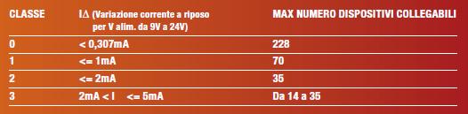 Tabella 1: Classi dei dispositivi eBUS in funzione della variazione della corrente a riposo (idle current) al variare della tensione di alimentazione da 9V a 24V.
