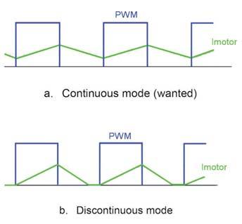Figura 11: Continuous Mode.