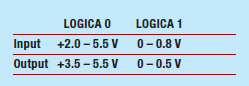 Tabella 1: Logica TTL al bus CAMAC.
