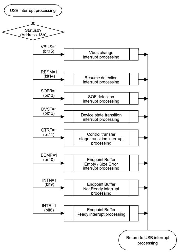 Figura 7: esempio di M66290 Interrupt Processing.