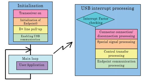 Figura 6: esempio di M66290 Control Program Configuration.