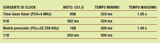 Tabella 1: Selezione della sorgente di clock e del periodi del watchdog timer nel registro WDTC