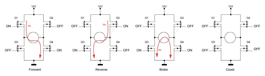 Figura 4: bidirectional rotation.