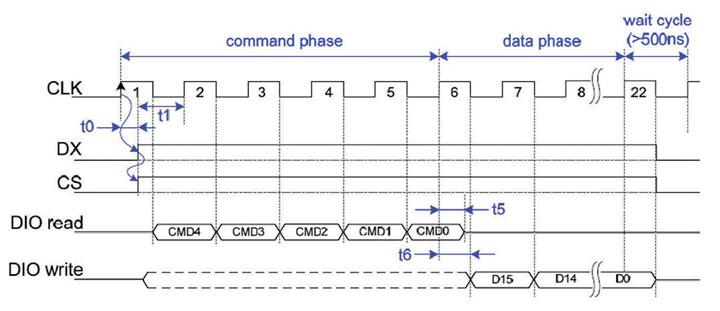 Figura 8: cicli di comando con PIC16F690.
